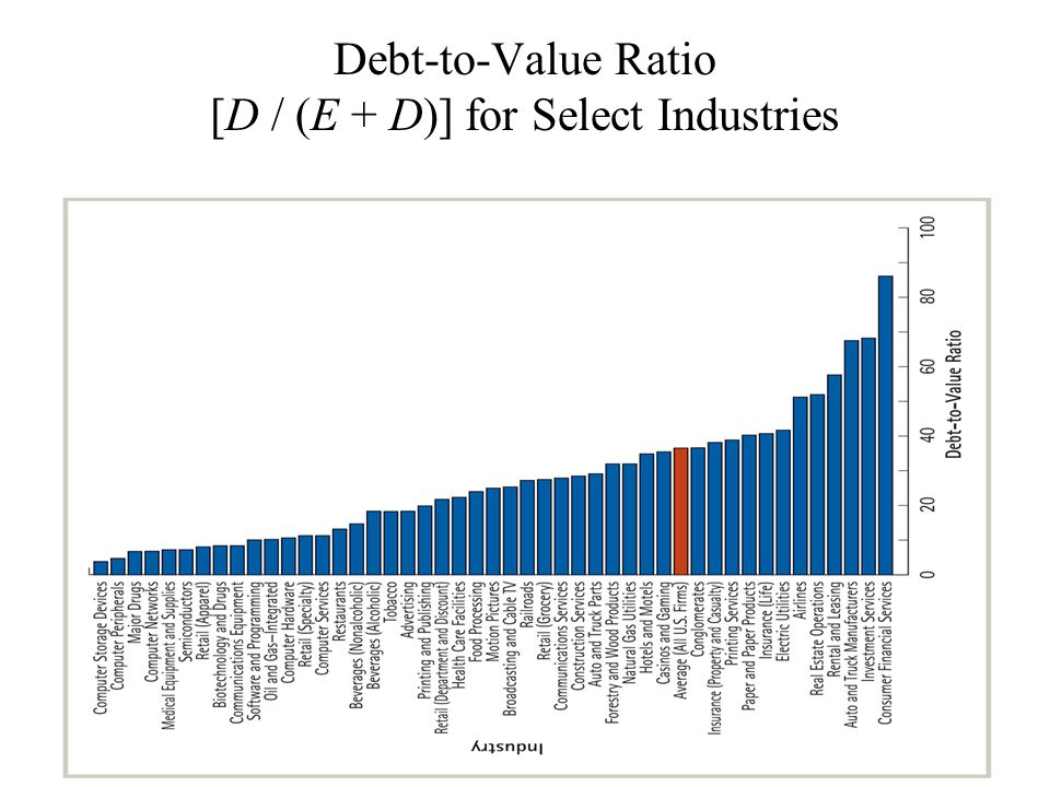 Debt-to-Value Ratio [D / (E + D)] for Select Industries